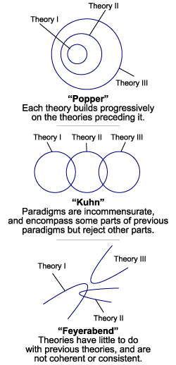 Three models of change in scientific theories,...