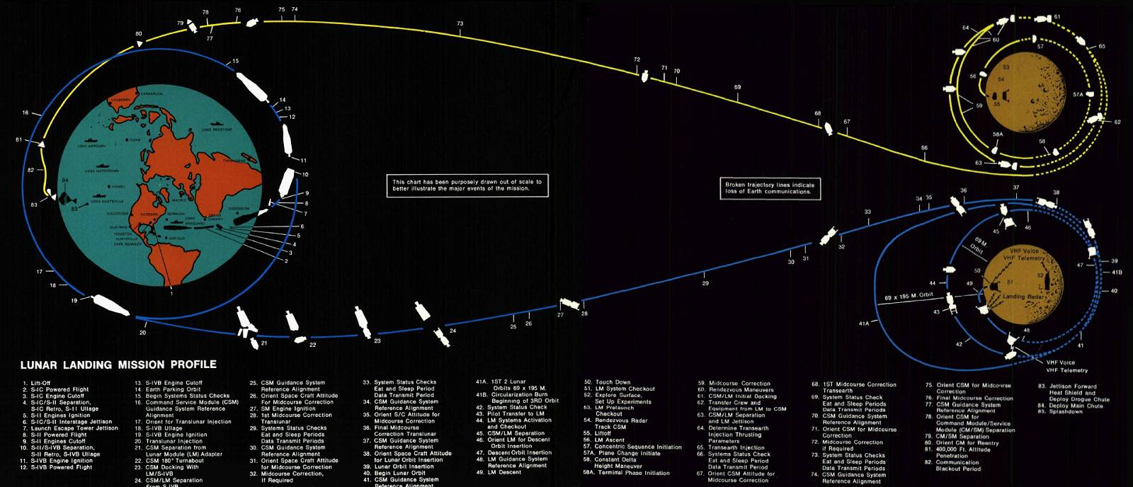 Apollo Mission Diagram (page 2) - Pics about space