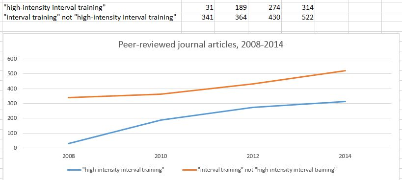 interval training research papers Below you will find many current and useful articles on exercise science research  research/exercise science  of high-intensity interval training.