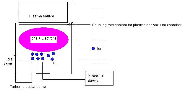 file:diode-type plasma immersion ion implanter (diagram) jpg
