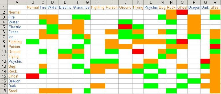 Organizational Chart Template Excel: Pokemon Type Chart.jpg - Wikipedia,Chart