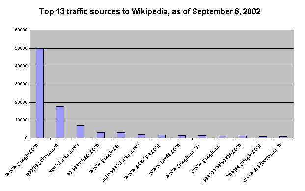 Top 13 traffic sources sep 2002.png