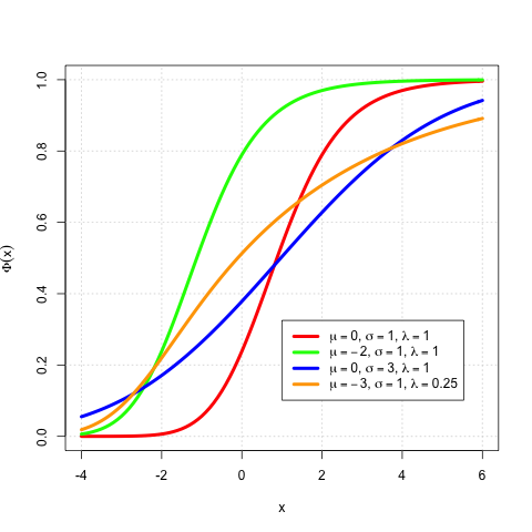 Exponentially modified Gaussian distribution - Wikipedia