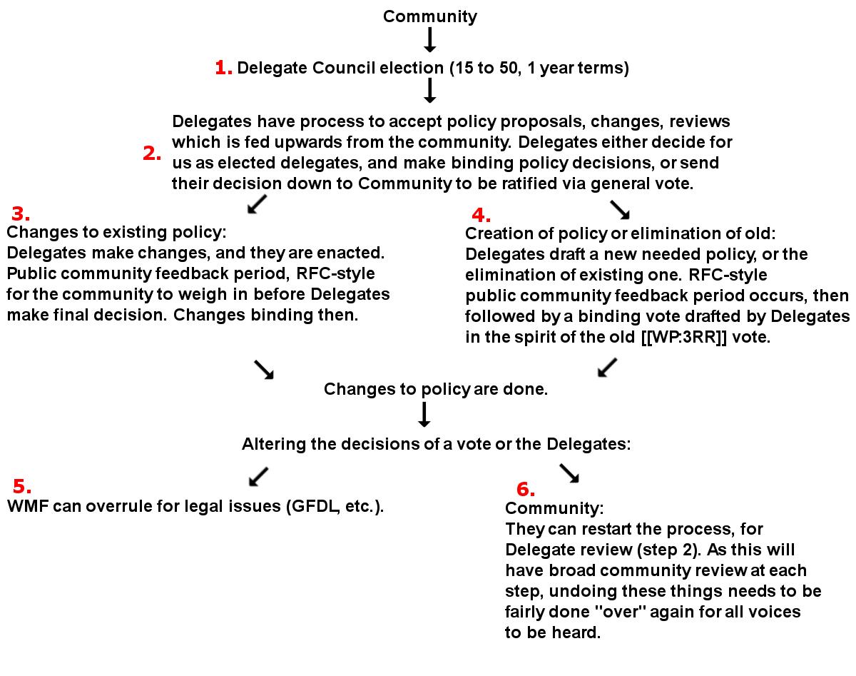 wiki consent reform