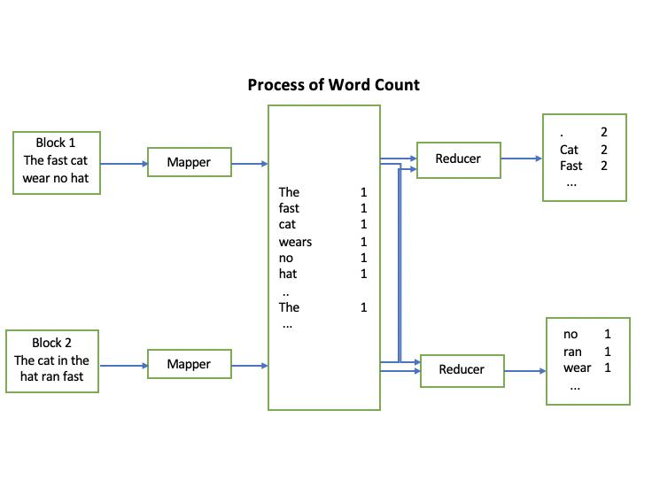 block diagram reducer file process of mapper and reducer png wikipedia block diagram reduction problems file process of mapper and reducer png