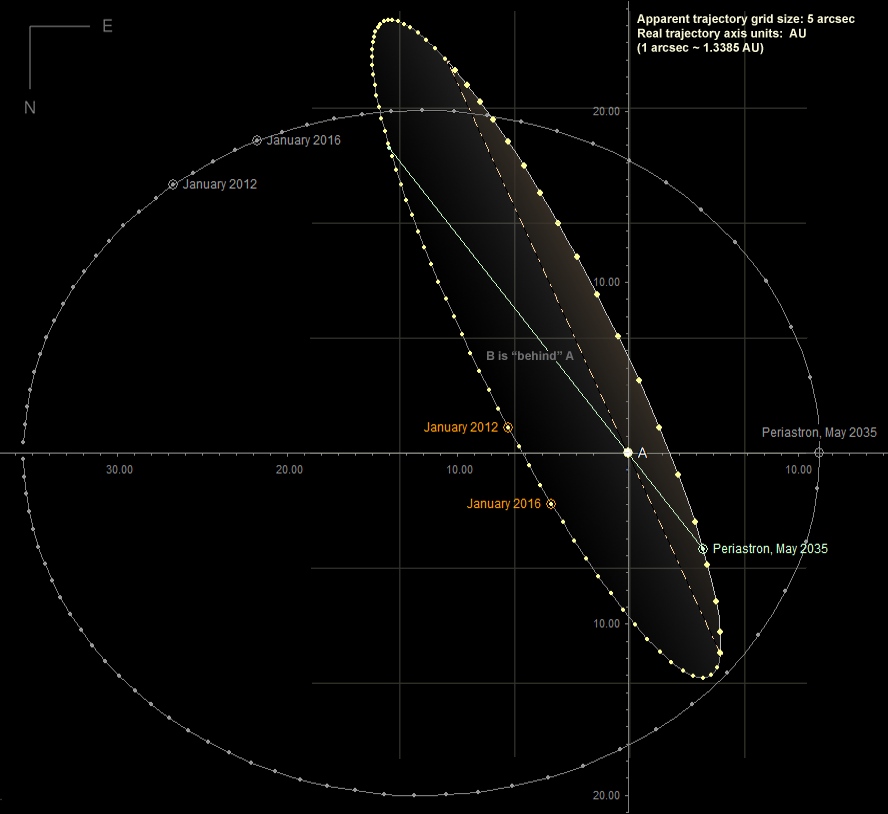 AlphaCentauri apparent and real orbit of B relative to A.png