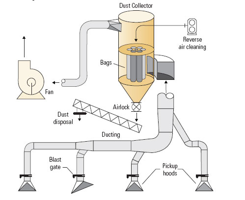 Dust collector - Wikipedia on yed graph diagram, concept diagram, electric current diagram, system diagram, circuit diagram, schema diagram, flow diagram, carm diagram, exploded view diagram, process diagram, line diagram, critical mass diagram, wiring diagram, isometric diagram, network diagram, sequence diagram, problem solving diagram, block diagram, cutaway diagram,