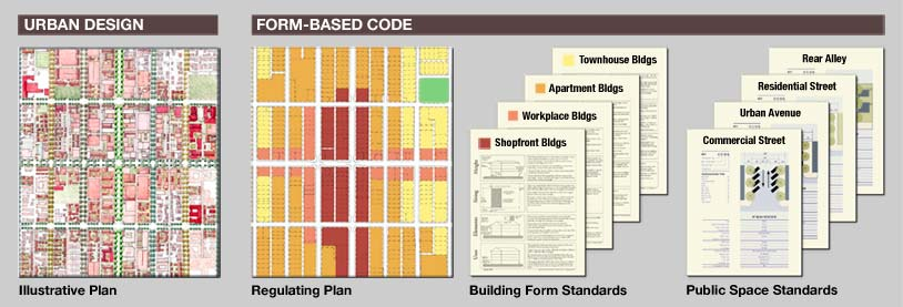 Image result for zoning codes