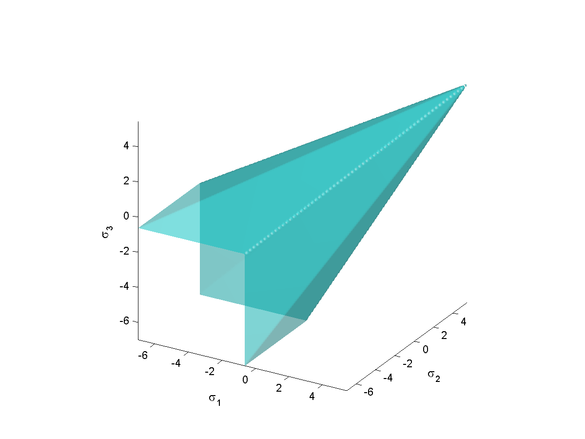 Mohr Coulomb Yield Surface 3Da.png