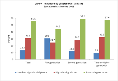 File Population By Generational Status And Educational