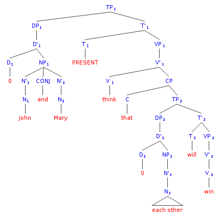 Filesyntax tree with reciprocal pronoung wikipedia filesyntax tree with reciprocal pronoung ccuart Image collections