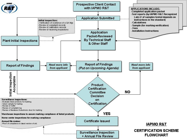 Construction Project Process Flow Chart: CertificationSchemeFlowChart.jpg - Wikipedia,Chart