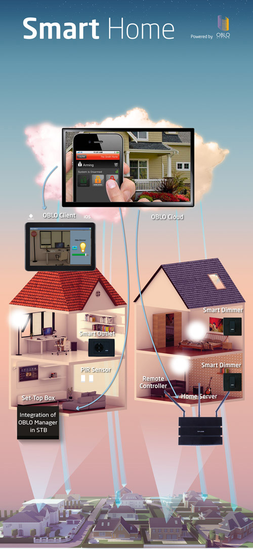 Automation Technology: File:OBLO Home Automation Technology By RT-RK.jpg