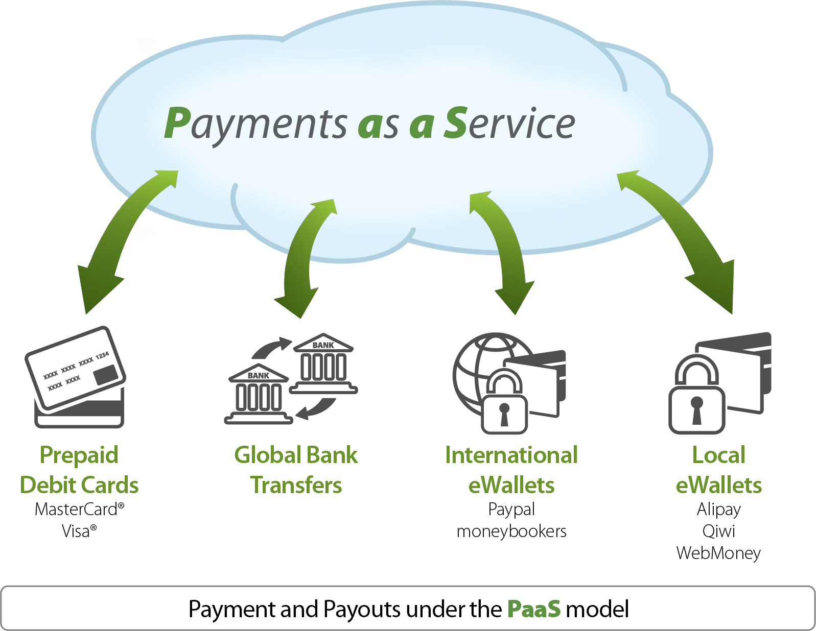 File Payments As A Service Model Png Wikipedia