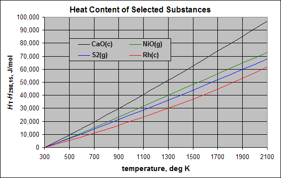 Thermodynamic databases for pure substances wikipedia for Specific heat table j gc