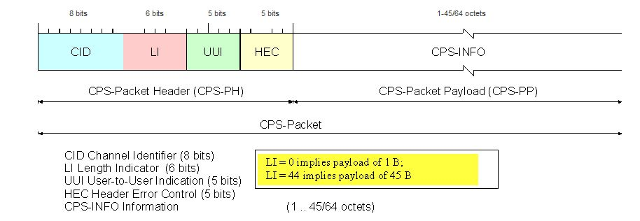 Format of AAL type 2 CPS-Packet
