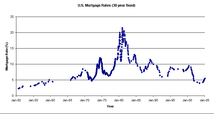 Mortgage Interest Rates Jump