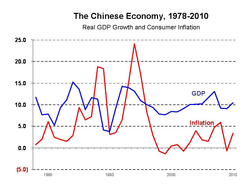 history of chinese economic growth Beijing had set an official growth target of about 7% chinese premier li keqiang  economic data has indicated that growth could be much  from the history.