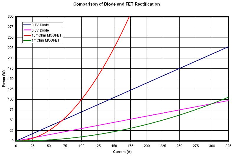 Cooking Time Conversion Chart: FET Diode Comparison Chart.JPG - Wikipedia,Chart