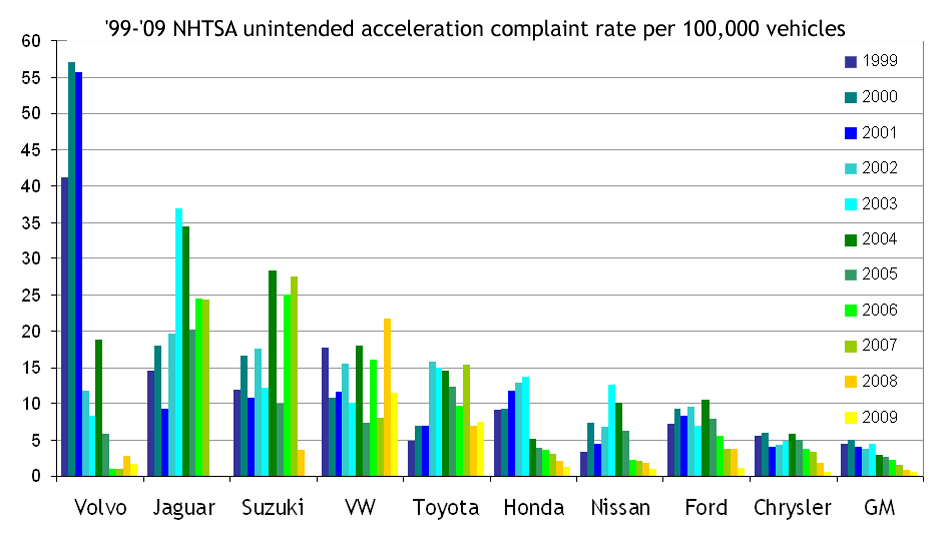 Wire Resistance Chart: 2009u201311 Toyota vehicle recalls - Wikipedia,Chart
