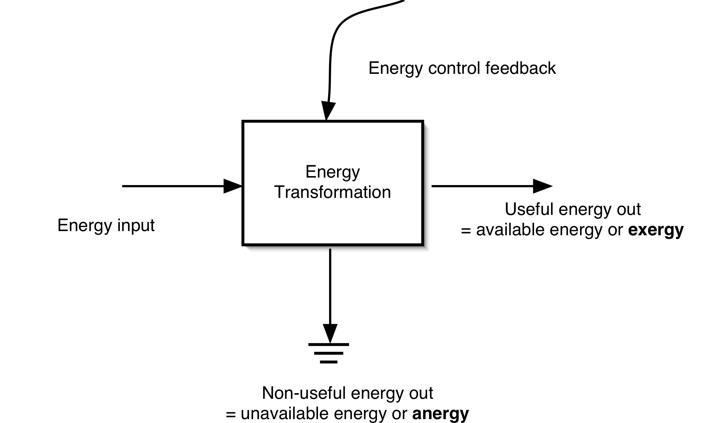 file:generic energy transformation - wikipedia