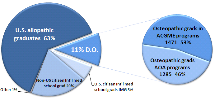 Sources of the 24,012 medical school graduates entering US physician training programs in 2004. NewDocsTraining.PNG