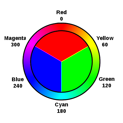 A simple color wheel based on the additive colors.