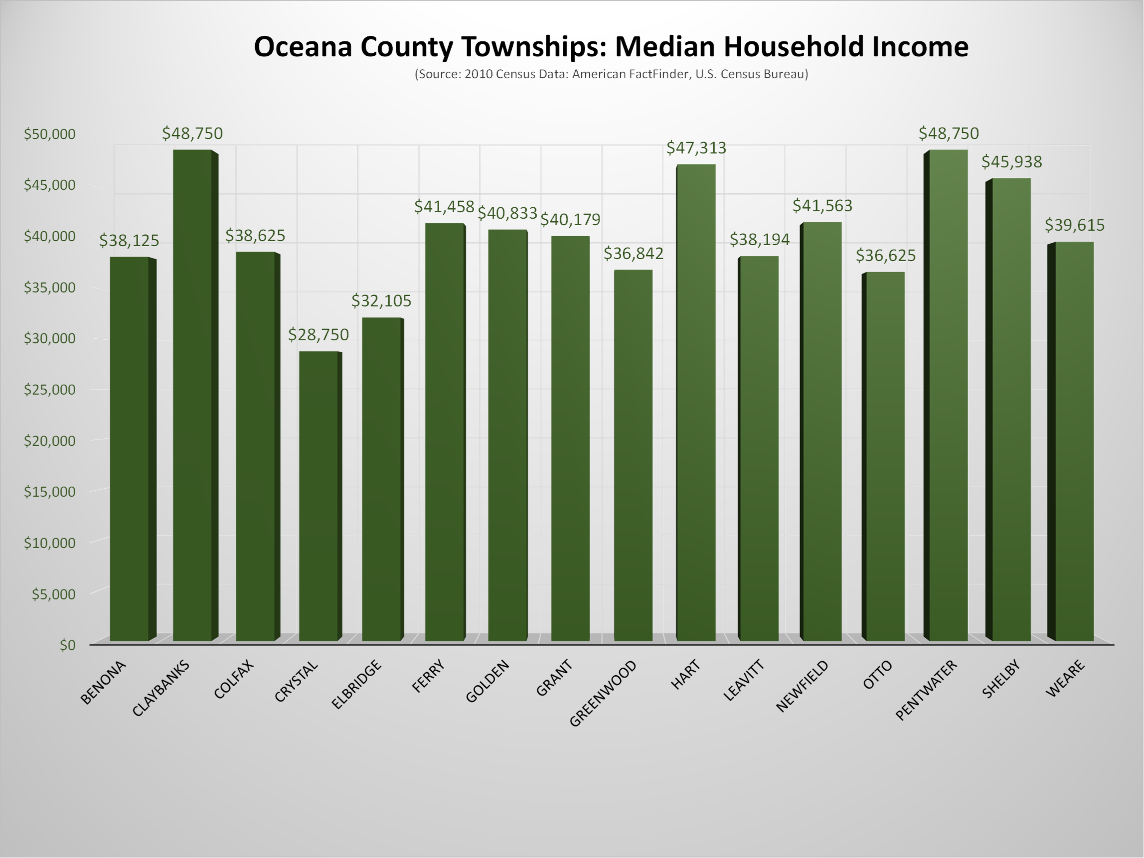 Oceana County Michigan Wikipedia - Us counties by average income