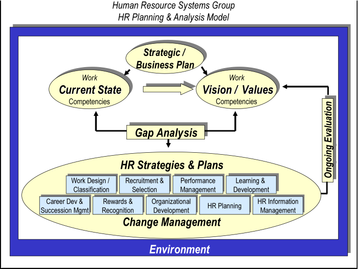 what is hr planning process