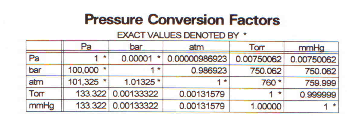 File pressure conversion 6 place png wikipedia - Atmospheric pressure conversion table ...