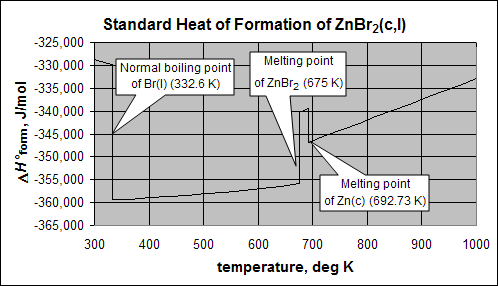 File:Standard Heat of Formation of ZnBr2(c,l).PNG - Wikipedia, the ...