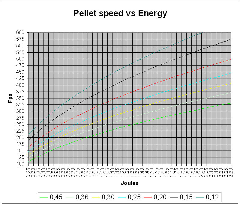 100 Hundred Chart: Airsoft pellets - Wikipedia,Chart