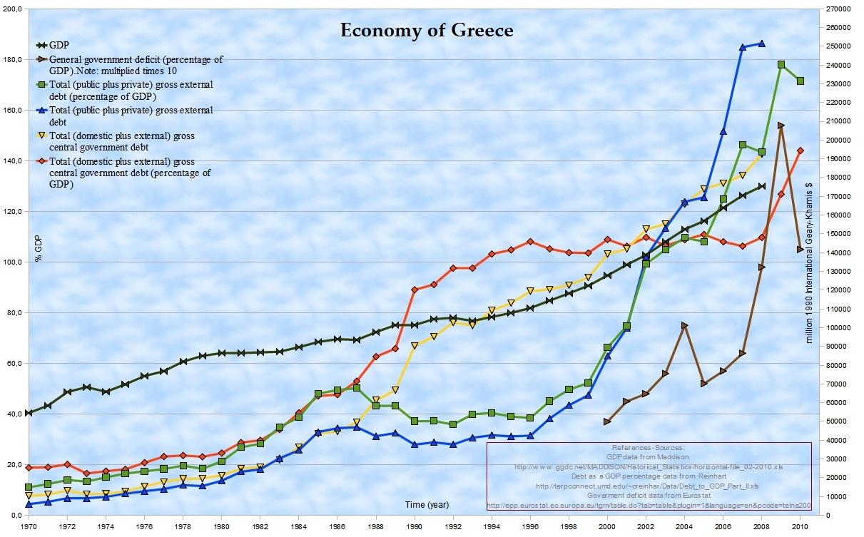 Us Debt Holders Chart: HellenicOeconomy.jpg - Wikipedia,Chart