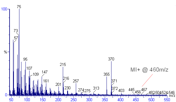 Mass fragmentation pattern for 5β-coprostanol at 70eV on a Fisons MD800 mass spectrometer