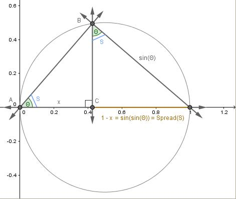 Trigonometry Circle Chart - Edgrafik