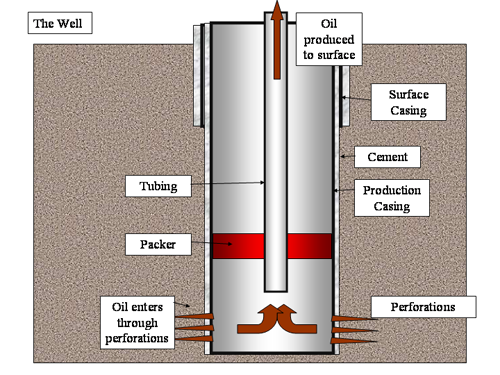 external image Oil_Well.png