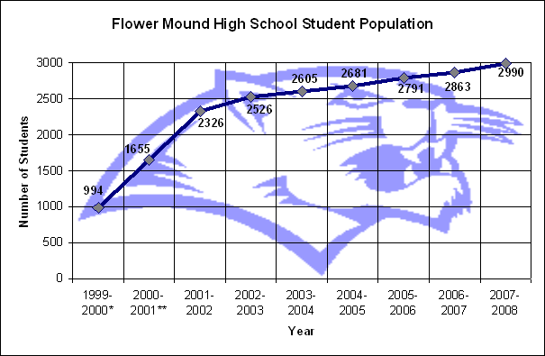 Flower mound high school wikipedia flower mound high school has grown in student enrollment every year since its founding in 1999 mightylinksfo