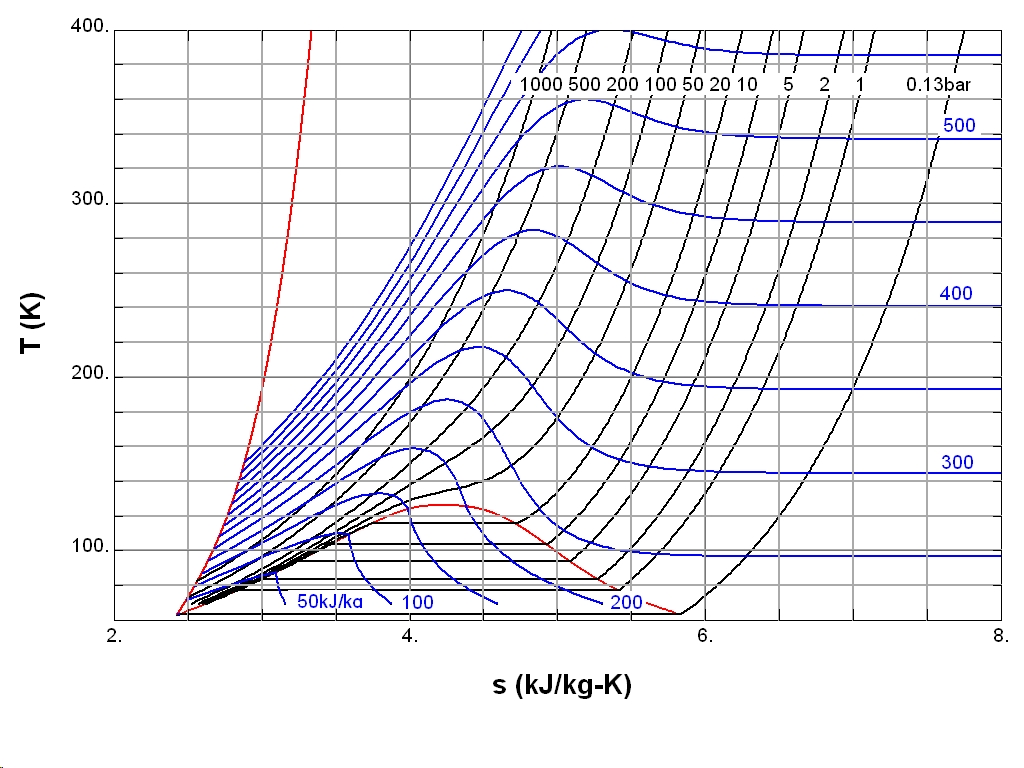 Air Flow Cfm Chart: Entropy (classical thermodynamics) - Wikipedia,Chart
