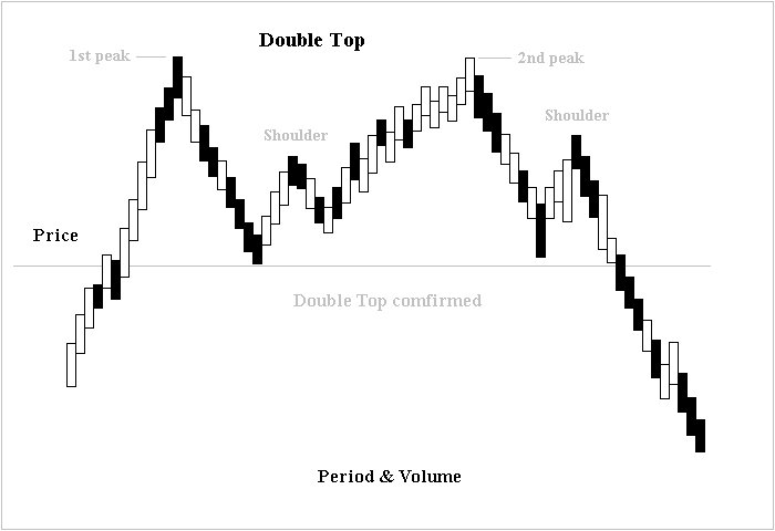 Stock Charts Moving Average: Double top and double bottom - Wikipedia,Chart