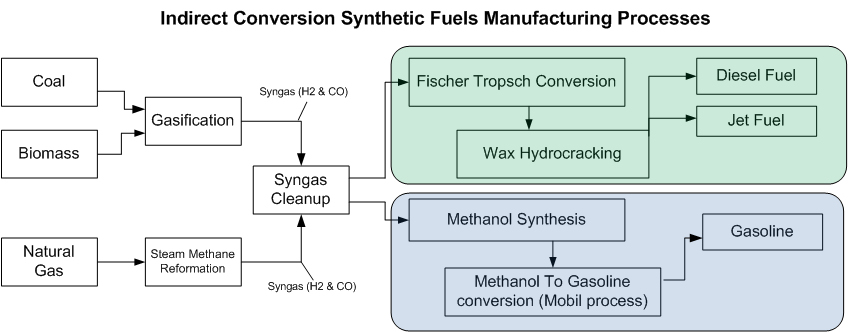 Manufacturing Flow Chart: Indirect conversion synthetic fuels processes.jpg - Wikipedia,Chart