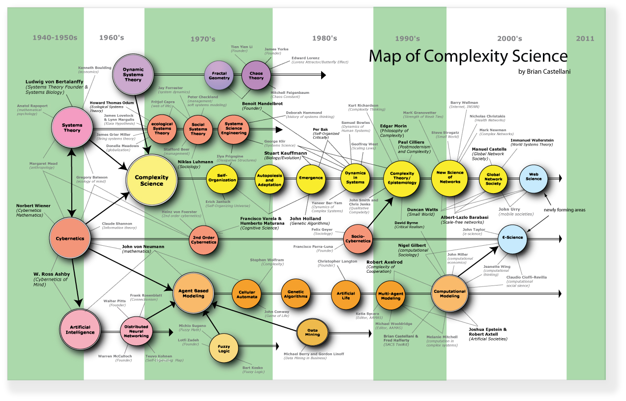 The complexity of the notion of revolution
