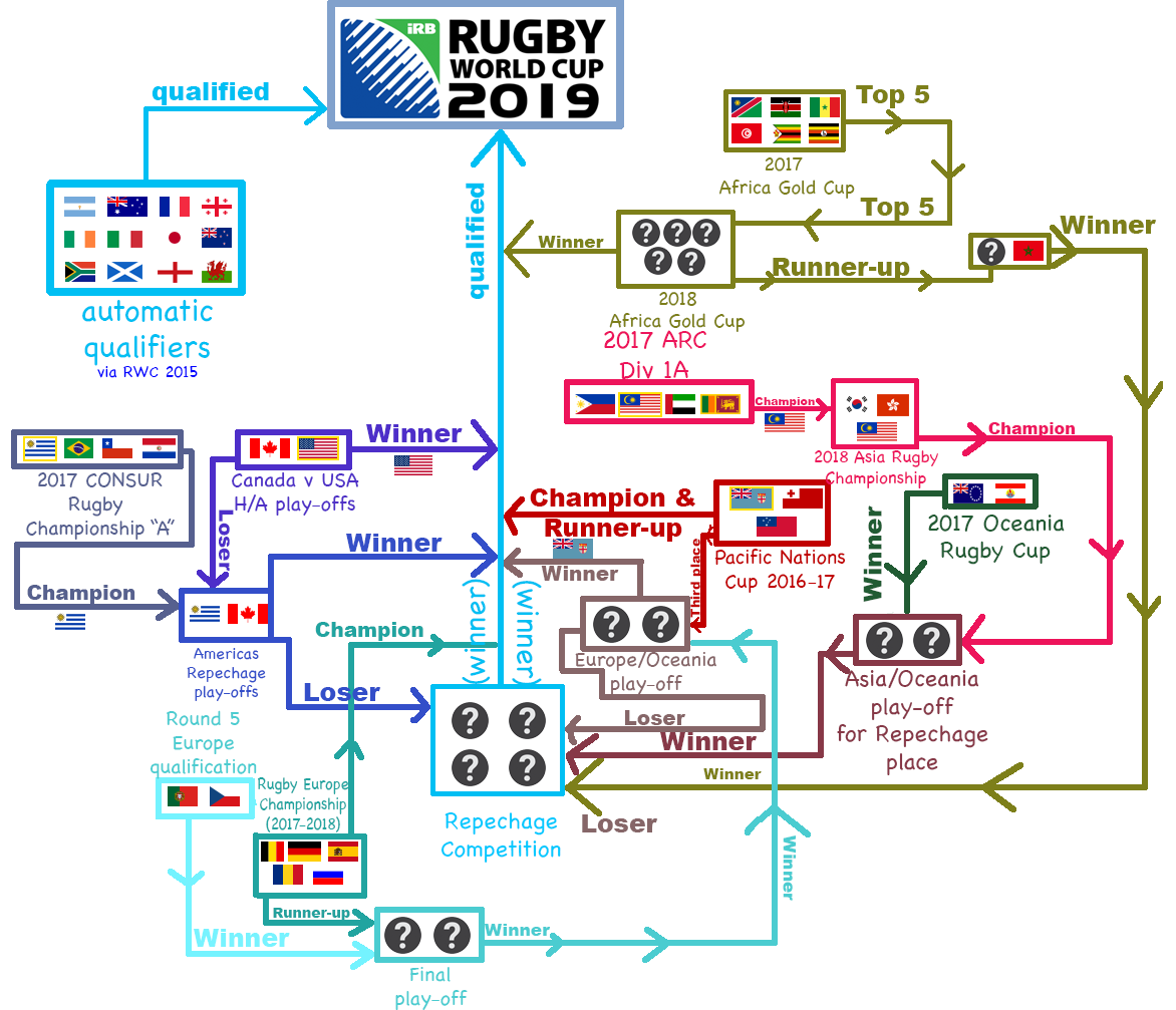Qualifying[edit]. Main article: 2019 Rugby World Cup qualifying