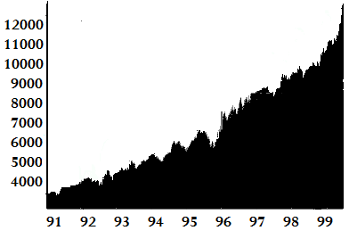 The Dow Jones Index of 1990s. - 1990s