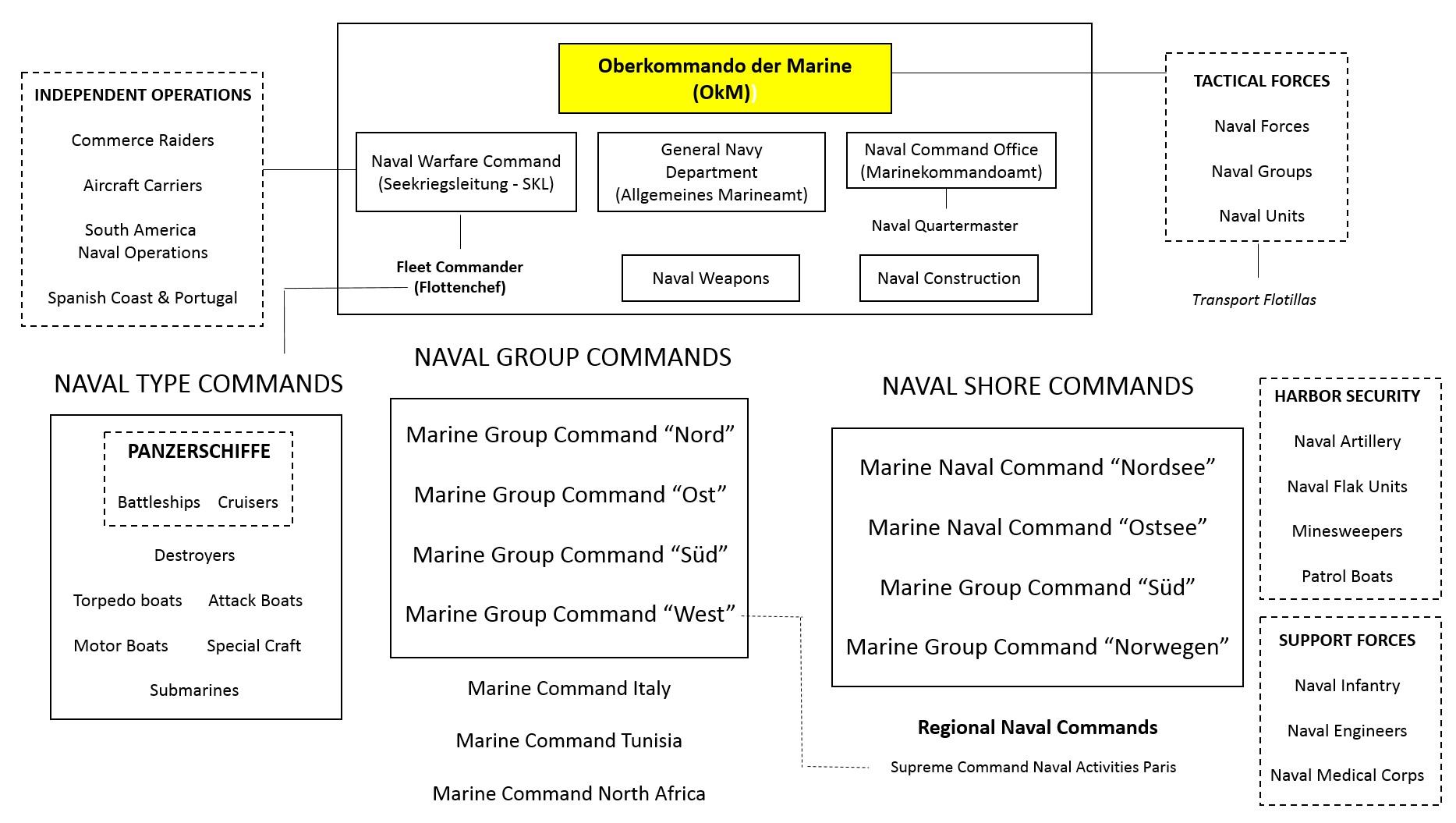 Large Organizational Chart Template: KriegsmarineOrganization.jpg - Wikipedia,Chart