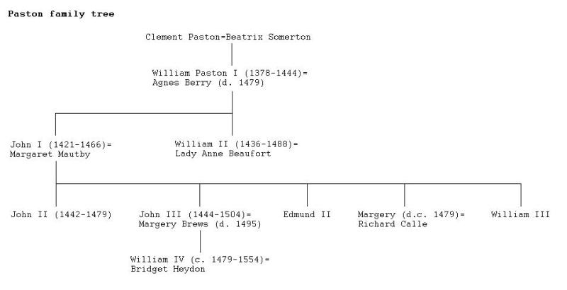 Image:Paston family tree.JPG