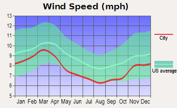 File Average Monthly Wind Speed For Little Rock Arkansas