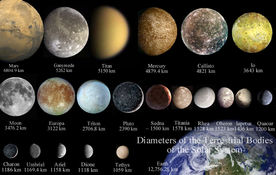 diameter of the solar system - photo #14