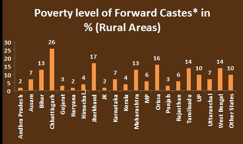 poverty is widespread in all communities indian definition of poverty