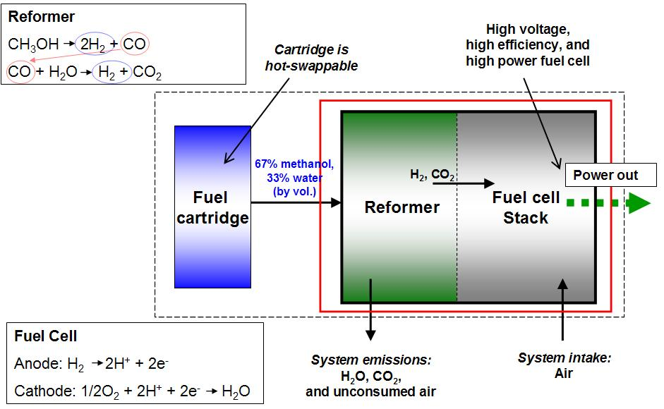Reformed Methanol Fuel Cell Wikipedia
