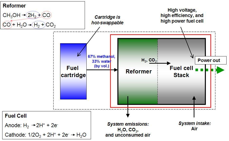 Топливный элемент на метаноле